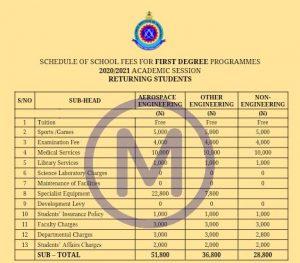 AFIT First Degree School Fees
